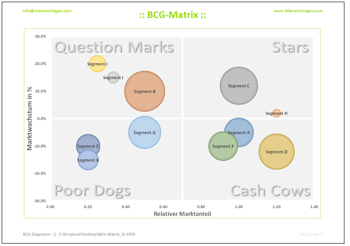 apple bcg matrix Apple keynote new google slides new  about bcg matrix bcg-matrix aka growth-share matrix is a kind of diagram developed by bruce d henderson in 1970 for boston .