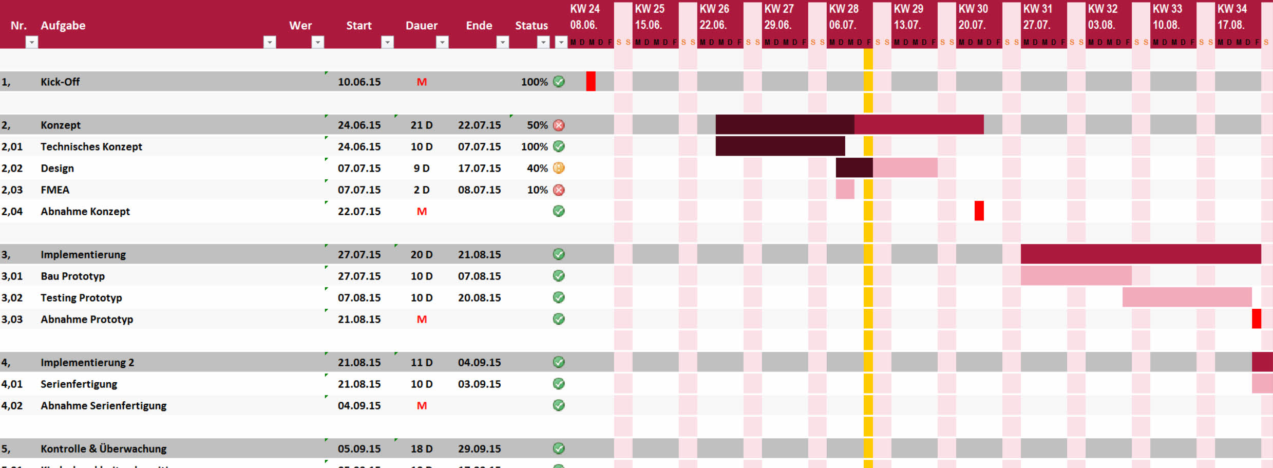 Projektplan Excel | Projektablaufplan Vorlage / Muster ...