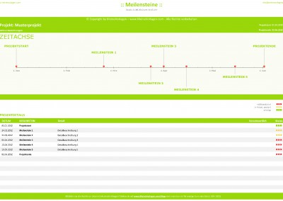 Meilensteinplan ( Zeitachse, Meilenstein Zeitachsenplan)