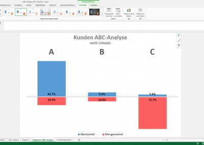 Excel ABC-Analyse - ABC Diagramm