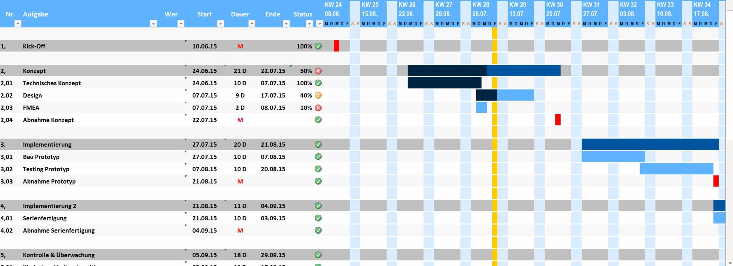 Kostenlose Excel Vorlage Fur Projektplanung 2