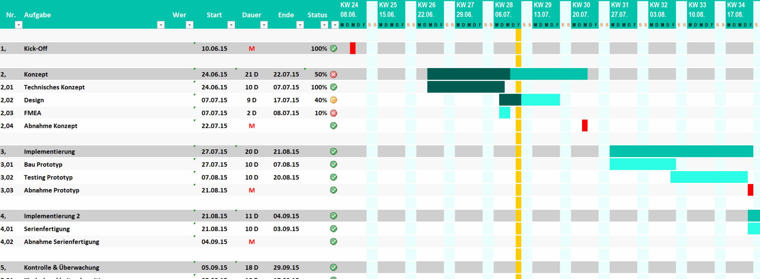 Projektplan Excel Projektablaufplan Vorlage Muster Meinevorlagen Com